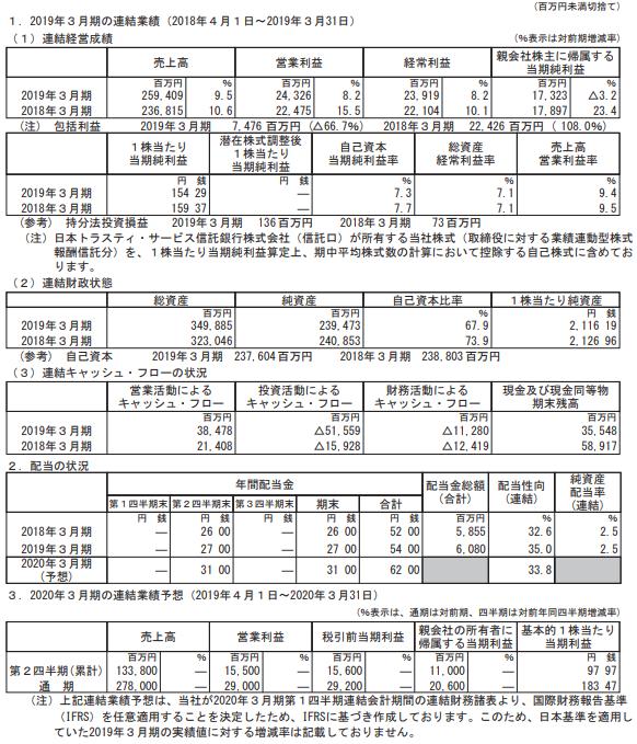 株価 栗田 工業